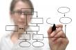 Ce greseli poti face in planul de afaceri in etapa de verificare a eligibilitatii proiectului de finantare